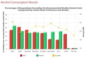 Результаты исследования: игроки в покер худые, молодые и любят выпить