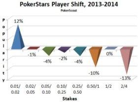 Ставки, рейк, ликвидность: тенденции на рынке кэш-игр