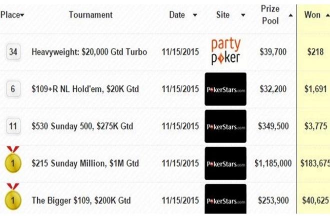 В минувшее воскресенье Артем veeea Веженков одержал победы в Sunday Million и Bigger $109